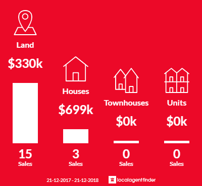 Average sales prices and volume of sales in North Dandalup, WA 6207
