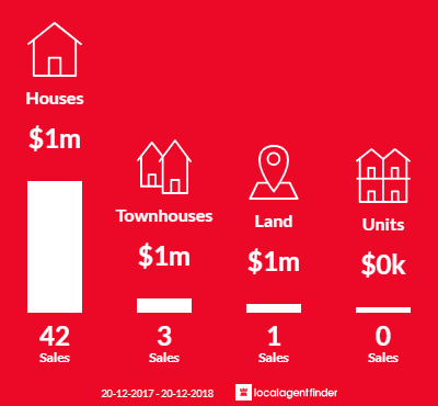 Average sales prices and volume of sales in North Epping, NSW 2121