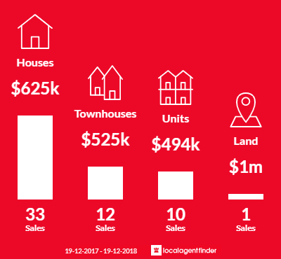 Average sales prices and volume of sales in North Gosford, NSW 2250