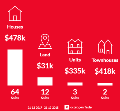 Average sales prices and volume of sales in North Haven, SA 5018