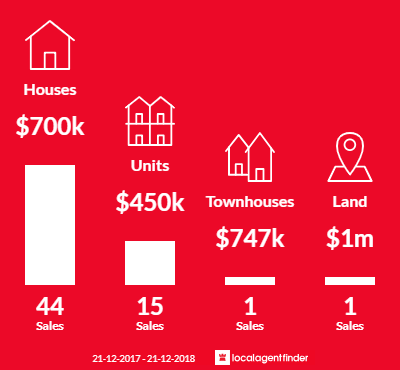 Average sales prices and volume of sales in North Hobart, TAS 7000