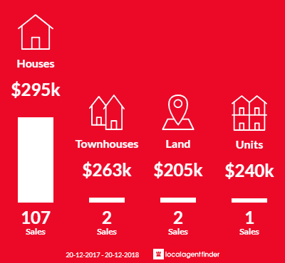 Average sales prices and volume of sales in North Ipswich, QLD 4305