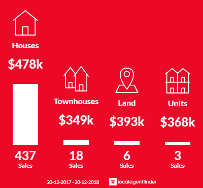 Average sales prices and volume of sales in North Lakes, QLD 4509