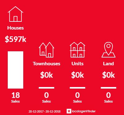 Average sales prices and volume of sales in North Maclean, QLD 4280