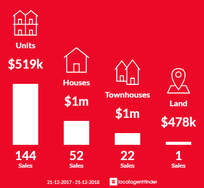 Average sales prices and volume of sales in North Melbourne, VIC 3051