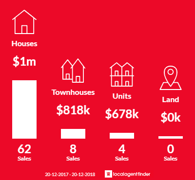 Average sales prices and volume of sales in North Rocks, NSW 2151