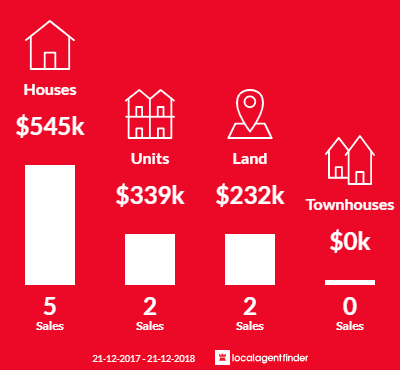 Average sales prices and volume of sales in North Shore, VIC 3214