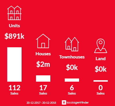 Average sales prices and volume of sales in North Sydney, NSW 2060