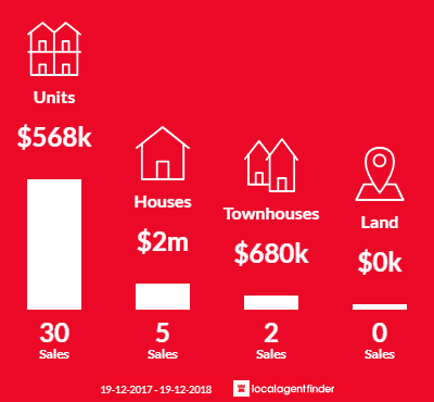 Average sales prices and volume of sales in North Wollongong, NSW 2500