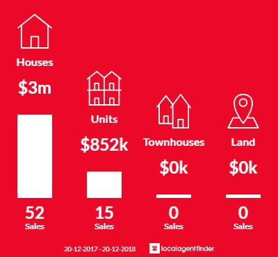 Average sales prices and volume of sales in Northbridge, NSW 2063