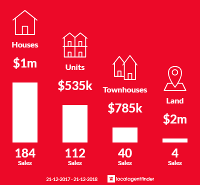 Average sales prices and volume of sales in Northcote, VIC 3070