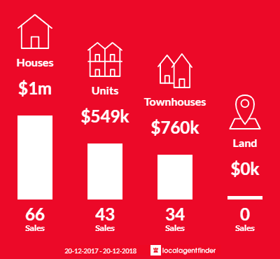 Average sales prices and volume of sales in Northmead, NSW 2152