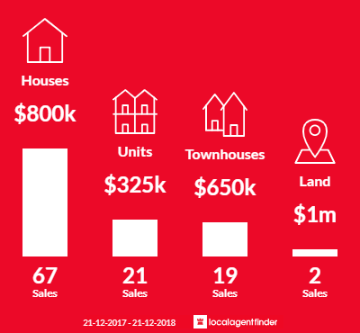 Average sales prices and volume of sales in Norwood, SA 5067