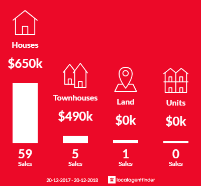 Average sales prices and volume of sales in Nudgee, QLD 4014
