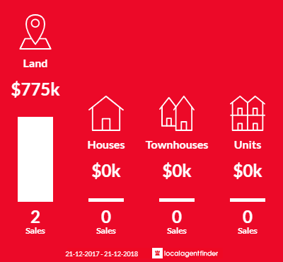 Average sales prices and volume of sales in Nulla Vale, VIC 3435
