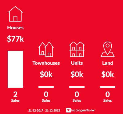 Average sales prices and volume of sales in Nullawil, VIC 3529