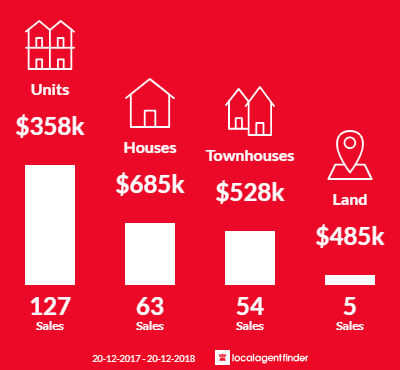 Average sales prices and volume of sales in Nundah, QLD 4012