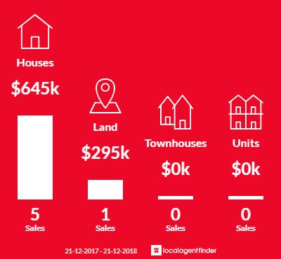 Average sales prices and volume of sales in Nungurner, VIC 3909