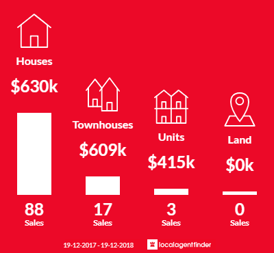 Average sales prices and volume of sales in Oak Flats, NSW 2529