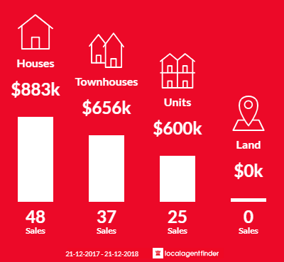 Average sales prices and volume of sales in Oak Park, VIC 3046