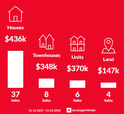 Average sales prices and volume of sales in Oakdowns, TAS 7019