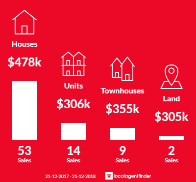 Average sales prices and volume of sales in Oaklands Park, SA 5046