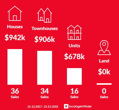 Average sales prices and volume of sales in Oakleigh East, VIC 3166