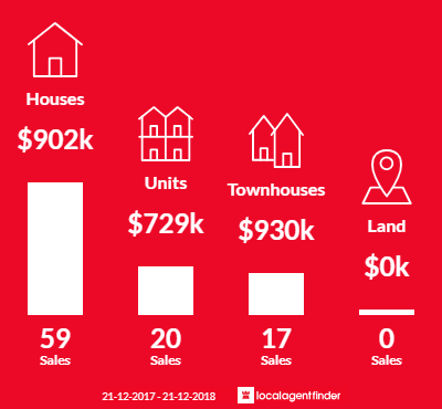Average sales prices and volume of sales in Oakleigh South, VIC 3167
