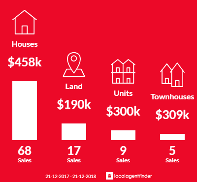Average sales prices and volume of sales in Old Beach, TAS 7017