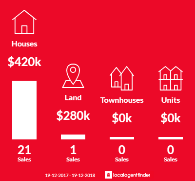Average sales prices and volume of sales in Old Erowal Bay, NSW 2540