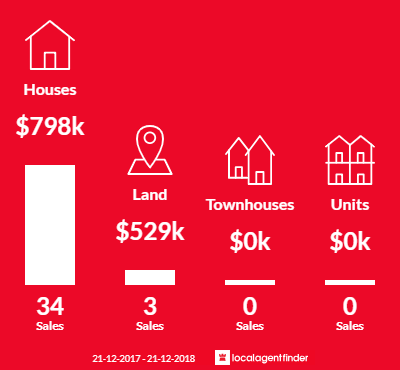 Average sales prices and volume of sales in Olinda, VIC 3788