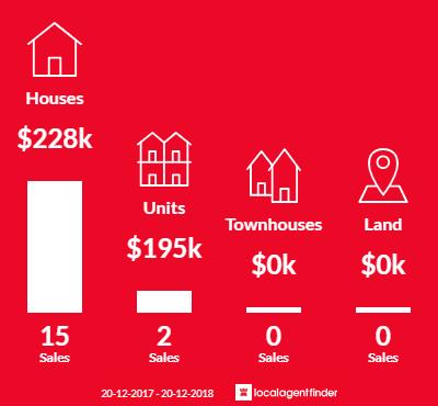 Average sales prices and volume of sales in Oonoonba, QLD 4811
