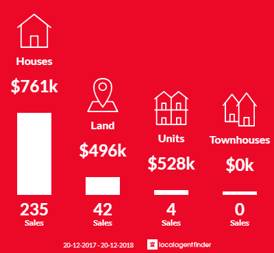 Average sales prices and volume of sales in Oran Park, NSW 2570