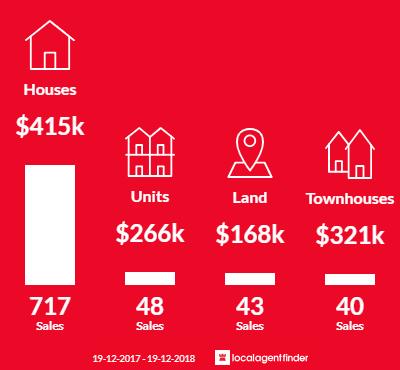 Average sales prices and volume of sales in Orange, NSW 2800