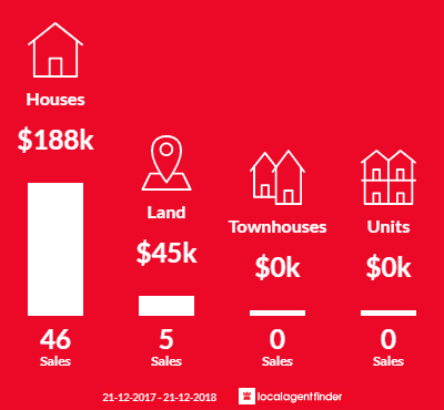 Average sales prices and volume of sales in Orbost, VIC 3888