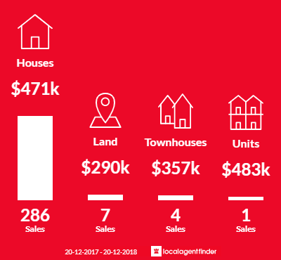 Average sales prices and volume of sales in Ormeau, QLD 4208