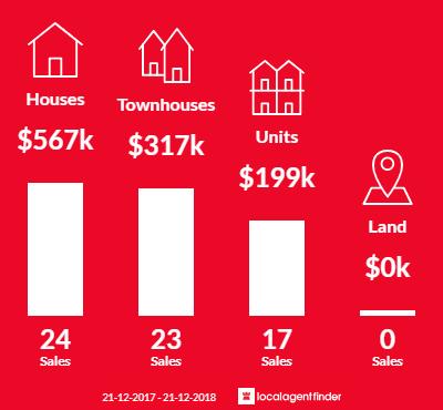 Average sales prices and volume of sales in Osborne Park, WA 6017