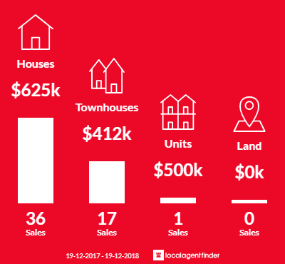 Average sales prices and volume of sales in Ourimbah, NSW 2258