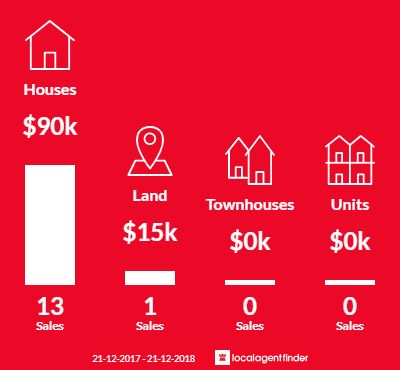 Average sales prices and volume of sales in Ouyen, VIC 3490
