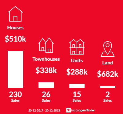 Average sales prices and volume of sales in Oxenford, QLD 4210