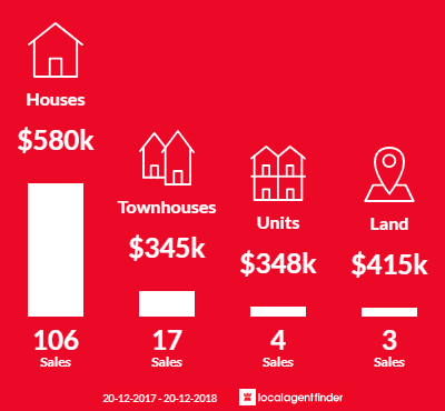Average sales prices and volume of sales in Oxley, QLD 4075