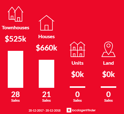 Average sales prices and volume of sales in Oxley Park, NSW 2760