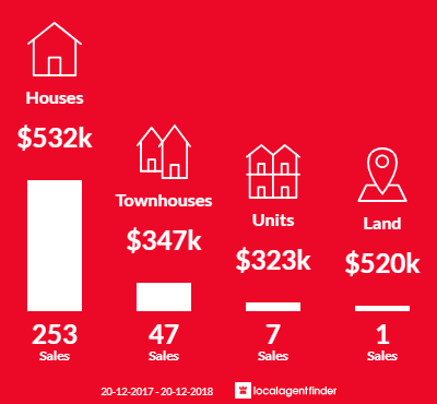 Average sales prices and volume of sales in Pacific Pines, QLD 4211