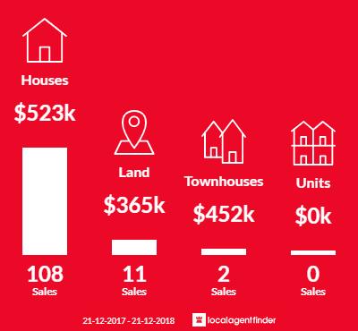 Average sales prices and volume of sales in Padbury, WA 6025