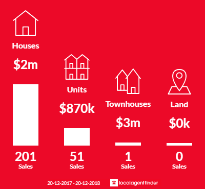 Average sales prices and volume of sales in Paddington, NSW 2021