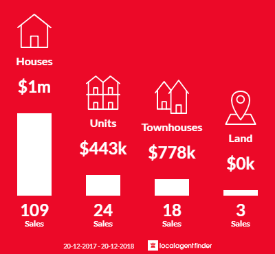 Average sales prices and volume of sales in Paddington, QLD 4064
