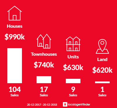 Average sales prices and volume of sales in Padstow, NSW 2211