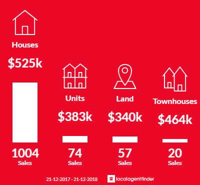 Average sales prices and volume of sales in Pakenham, VIC 3810