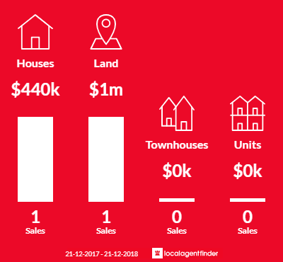 Average sales prices and volume of sales in Pakenham South, VIC 3810