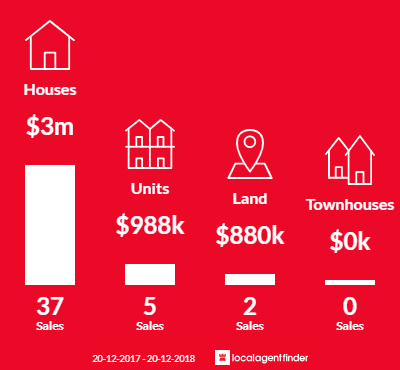Average sales prices and volume of sales in Palm Beach, NSW 2108